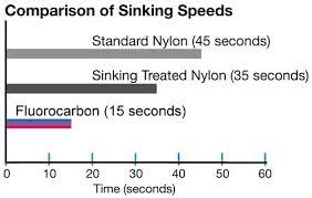 comparison of sinking speeds