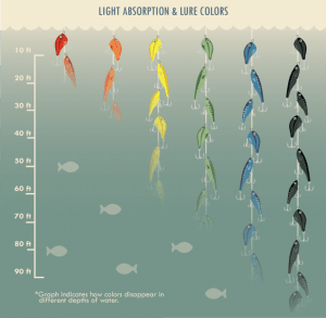 Bait Color At Depths