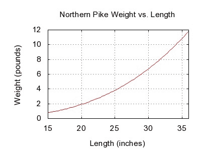 Pike Weight vs Length