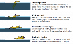 ice fishing safety self rescue