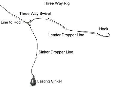 three-way-rig for catfish