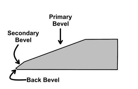 auger blade surfaces bevel